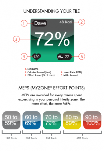 MyZone Tile Information